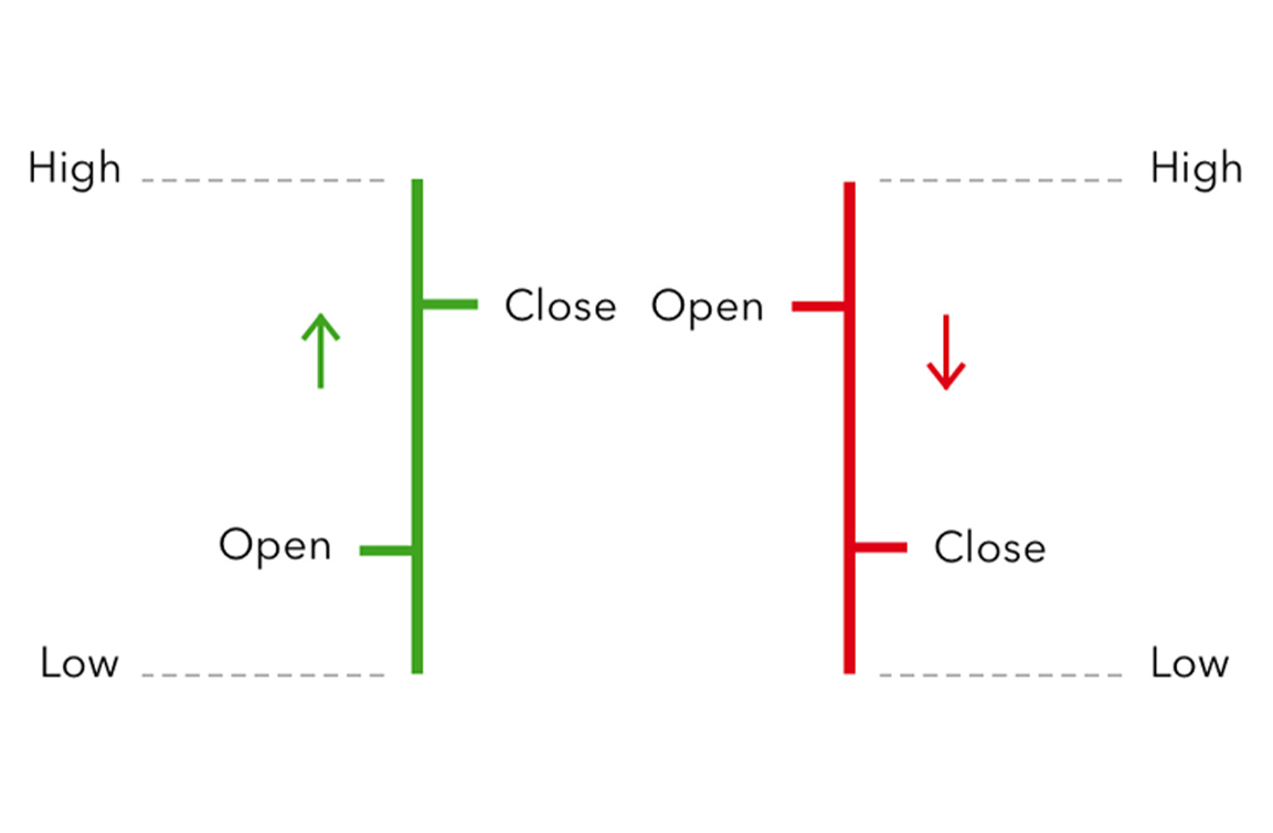 Types Of Charts In Forex Trading ~ AM Trading Tips